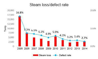 Steam loss/defect Rate