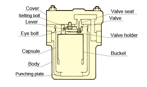 Cover Setting bolt Lever Eye bolt Capsule Body Punching plate Valve seat Valve Valve holder Bucket