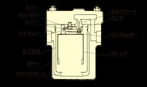 case_002.pngカバー セットボルト レバー アイボルト カプセル ボデー パンチングプレート バルブシート バルブ バルブホルダー バケット
