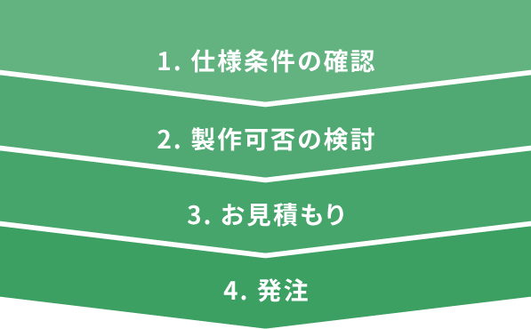 1. 仕様条件の確認 2. 製作可否の検討 3. お見積もり 4. 発注